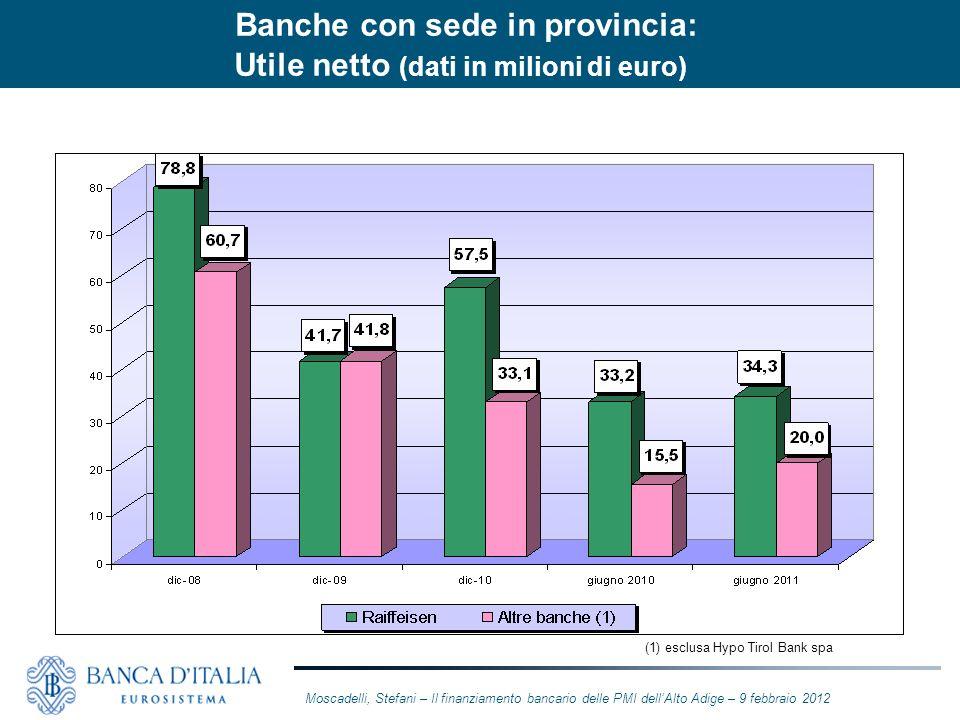 Banche con sede in provincia: Utile netto (dati in milioni di euro)