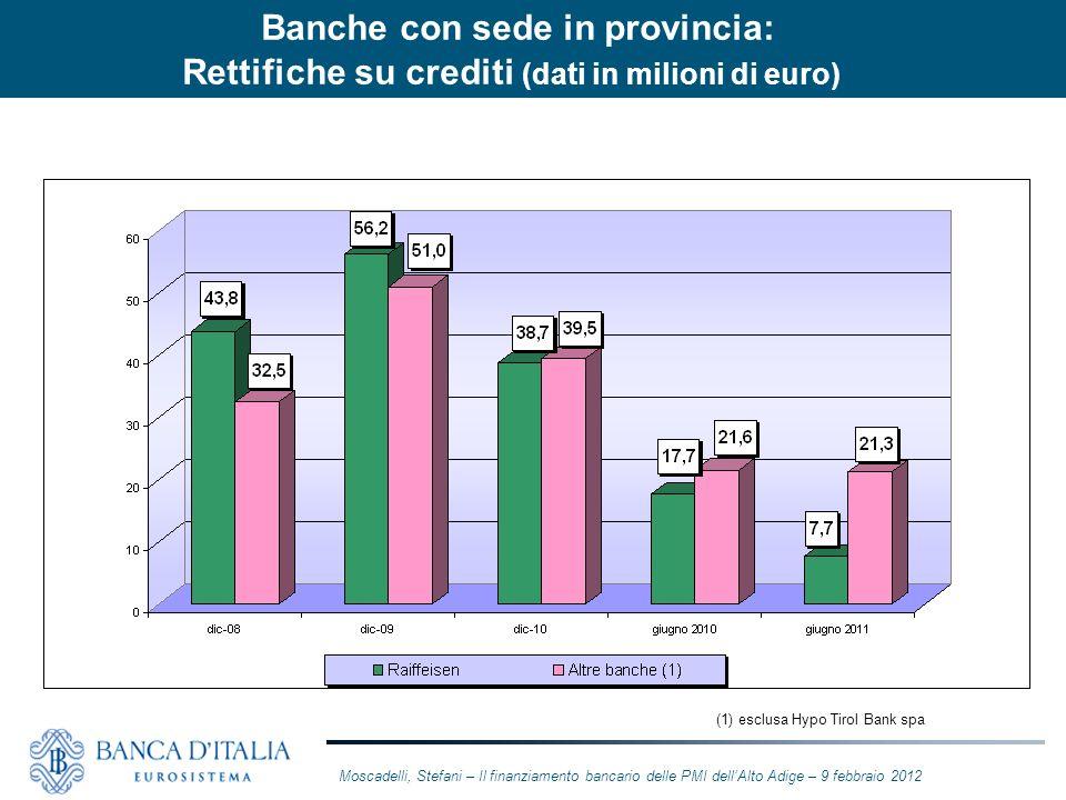 Banche con sede in provincia: Rettifiche su crediti (dati in milioni di euro)