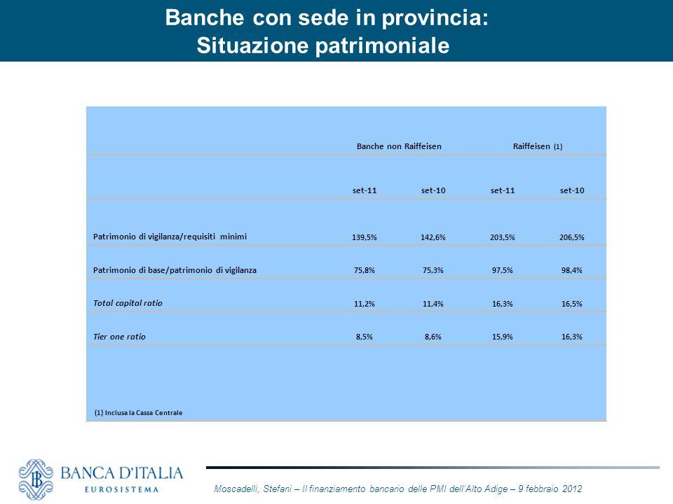 Banche con sede in provincia: Situazione patrimoniale