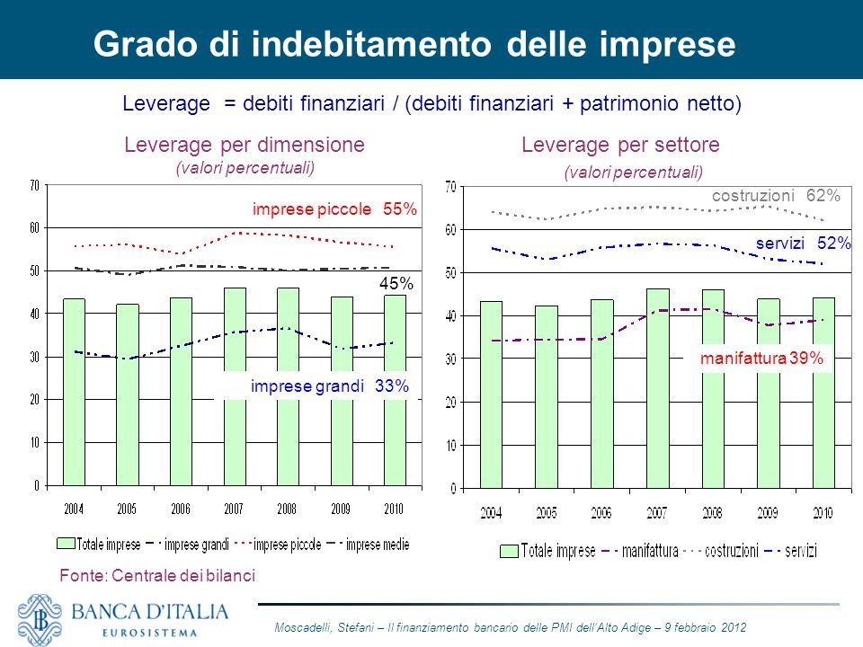 Grado di indebitamento delle imprese