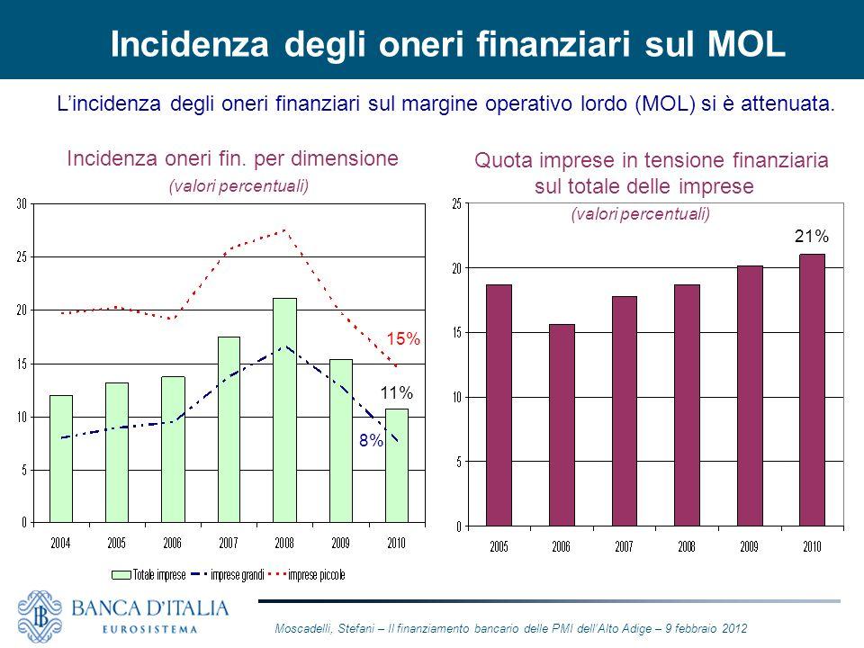 Incidenza degli oneri finanziari sul MOL