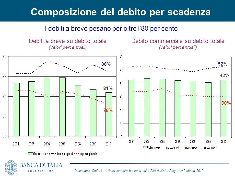 Composizione del debito per scadenza