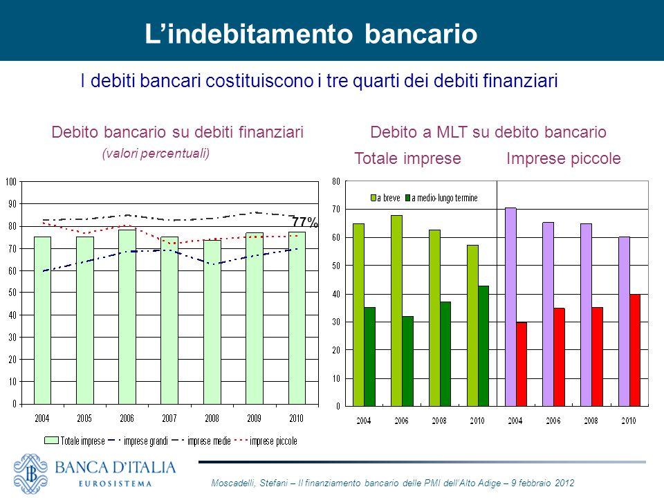 L'indebitamento bancario