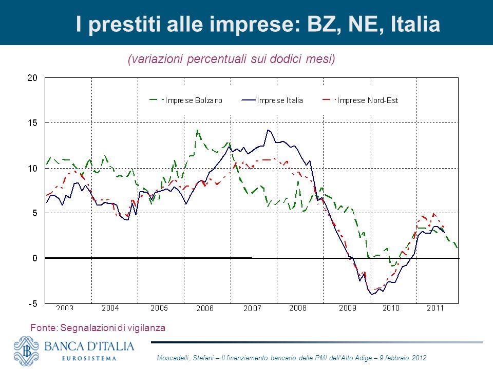 I prestiti alle imprese: BZ, NE, Italia