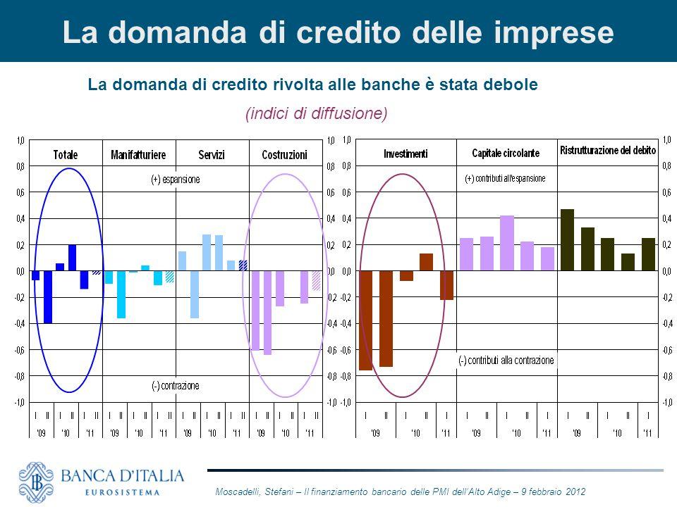 La domanda di credito delle imprese