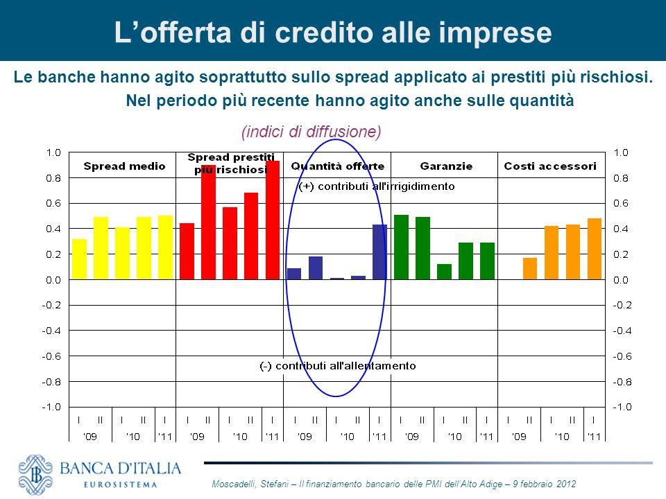 L'offerta di credito alle imprese