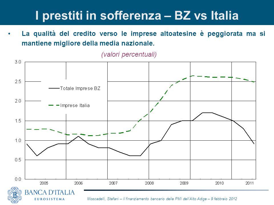 I prestiti in sofferenza – BZ vs Italia