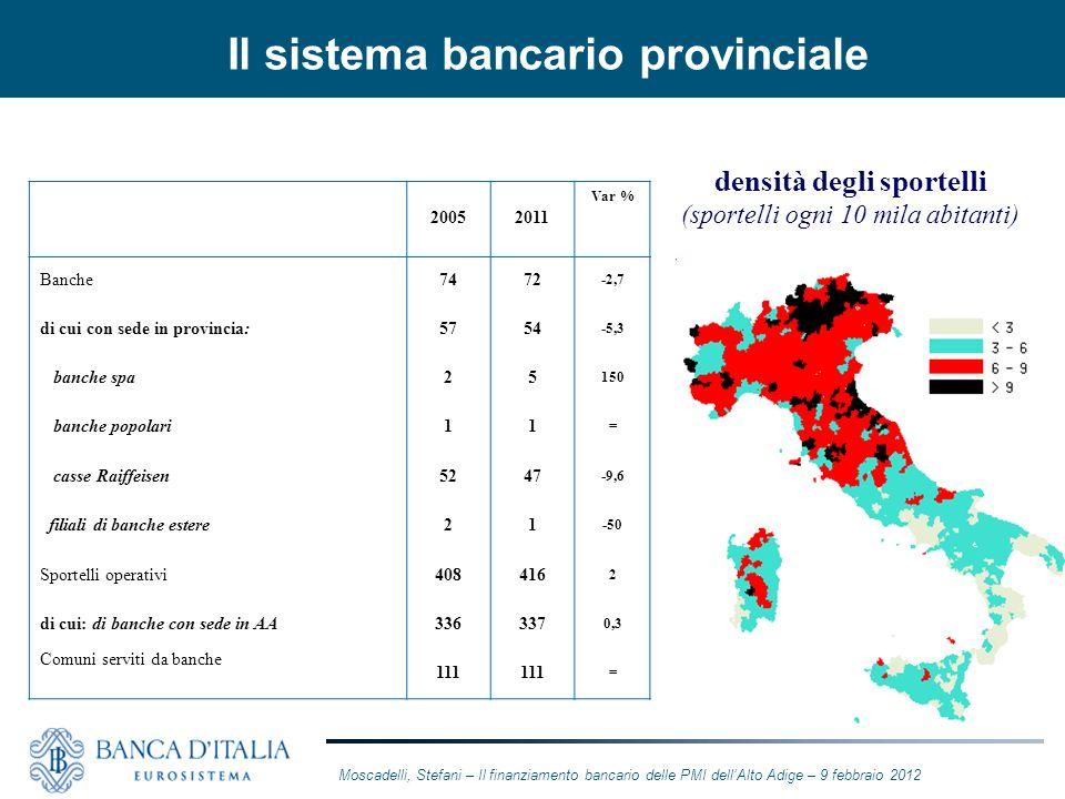 Il sistema bancario provinciale