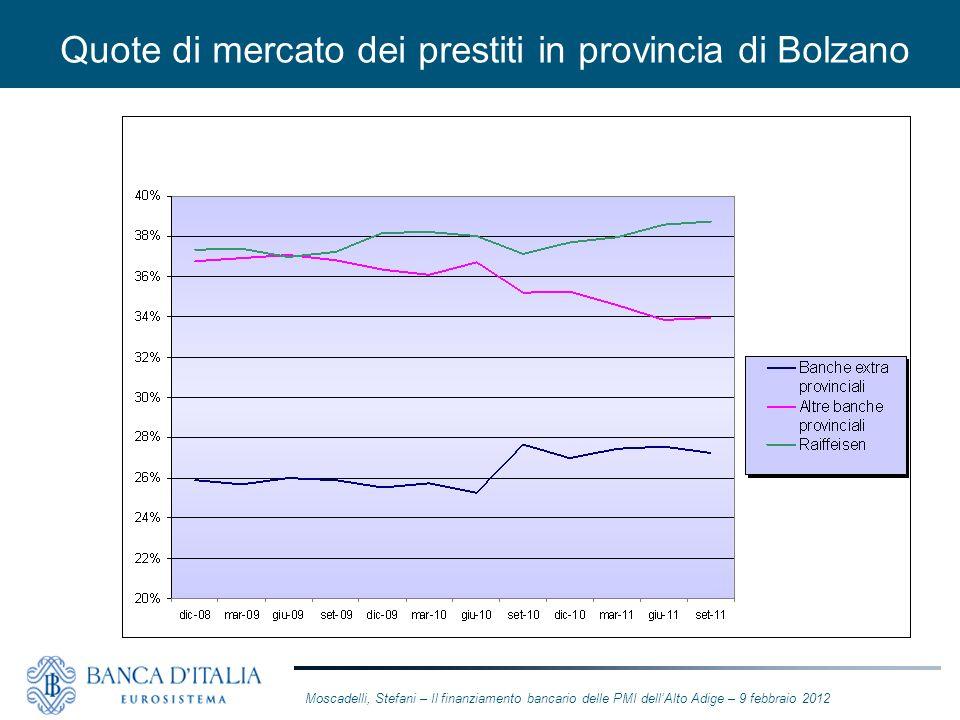 Quote di mercato dei prestiti in provincia di Bolzano