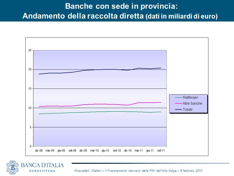 Banche con sede in provincia: Andamento della raccolta diretta (dati in miliardi di euro)