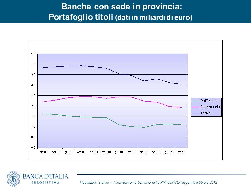 Banche con sede in provincia: Portafoglio titoli (dati in miliardi di euro)