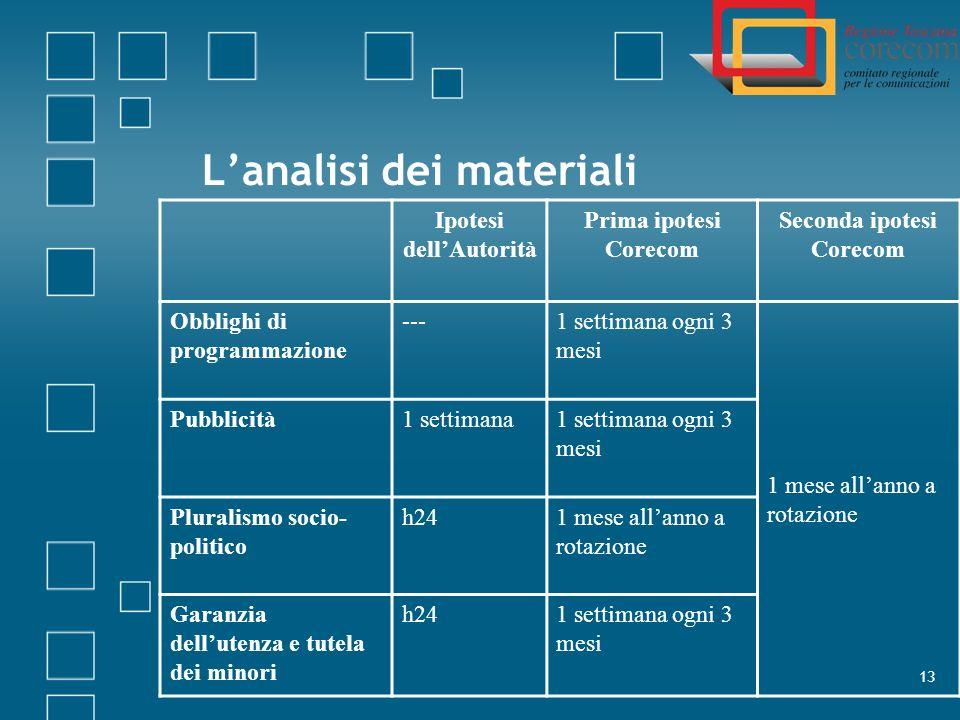 L'analisi dei materiali