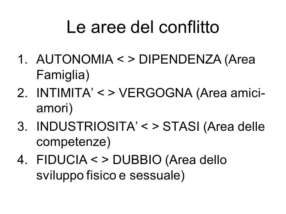 Le aree del conflitto AUTONOMIA < > DIPENDENZA (Area Famiglia)