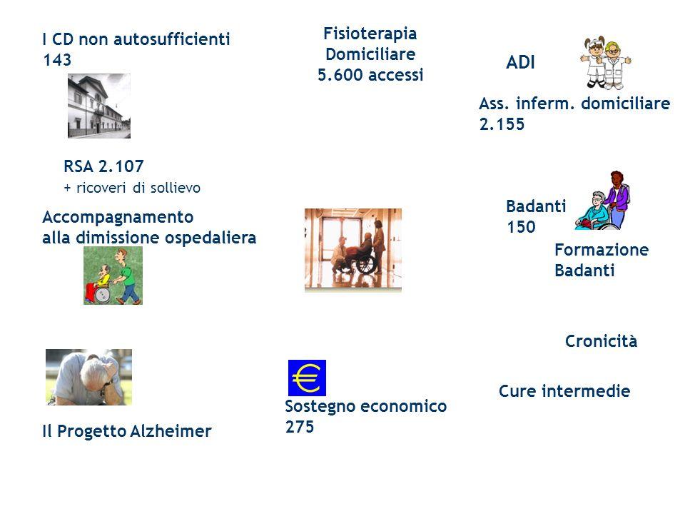 ADI Fisioterapia I CD non autosufficienti Domiciliare 143