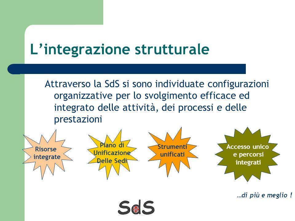L'integrazione strutturale