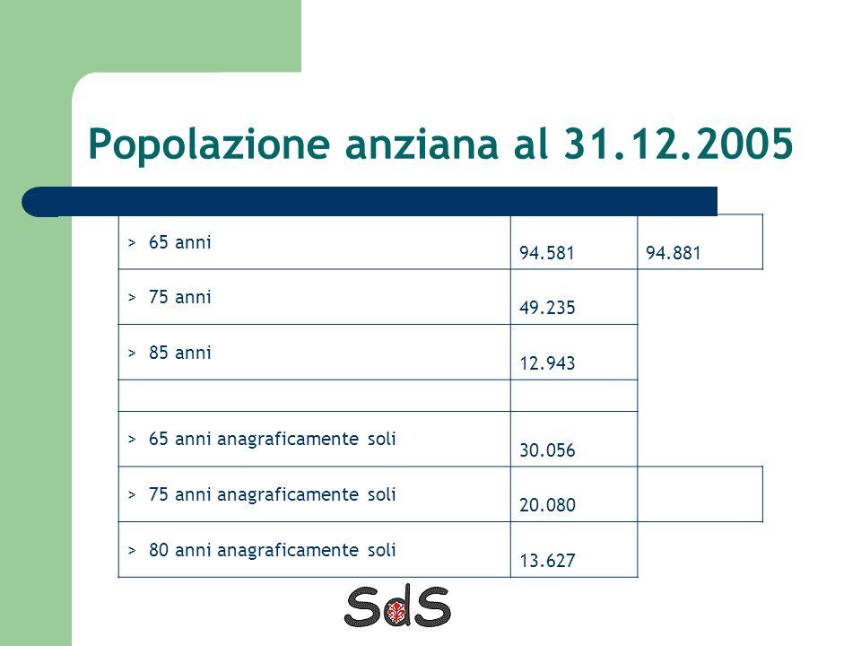 Popolazione anziana al 31.12.2005