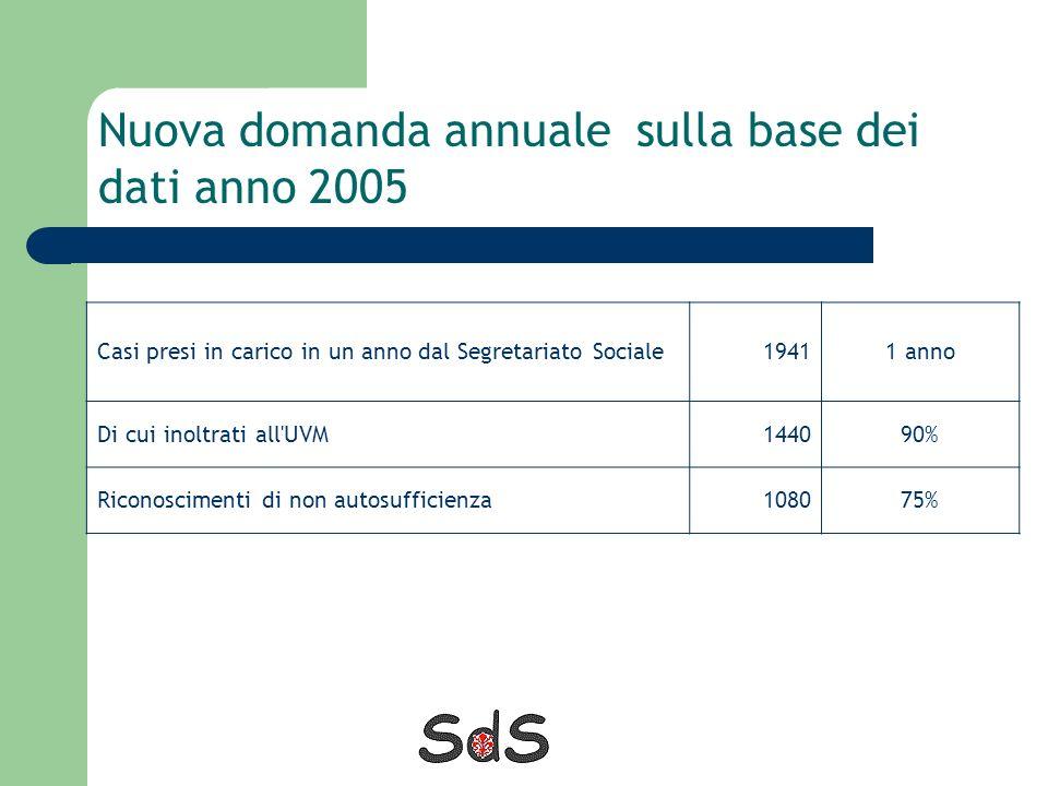 Nuova domanda annuale sulla base dei dati anno 2005
