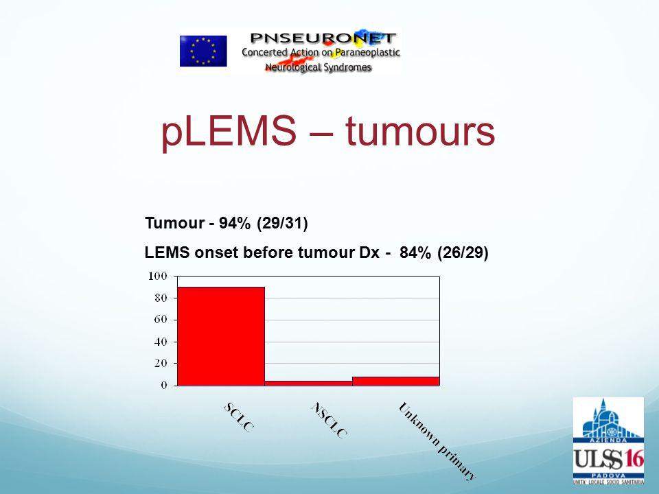 pLEMS – tumours Tumour - 94% (29/31)