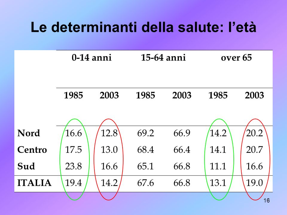 Le determinanti della salute: l'età