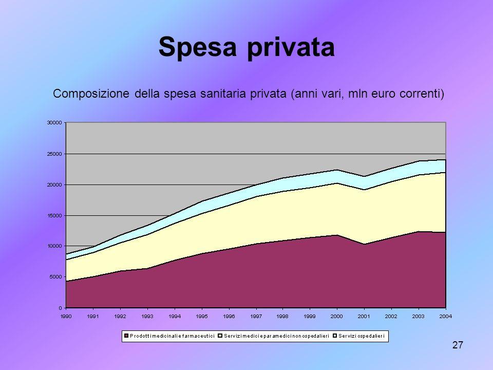 Spesa privata Composizione della spesa sanitaria privata (anni vari, mln euro correnti)