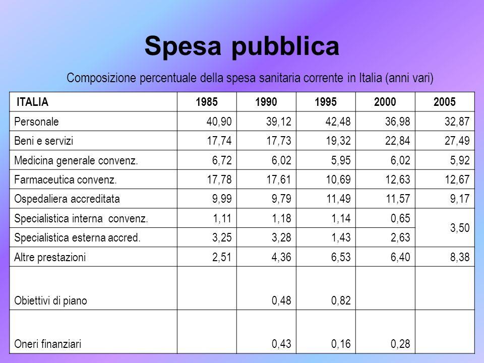 Spesa pubblica Composizione percentuale della spesa sanitaria corrente in Italia (anni vari) ITALIA.