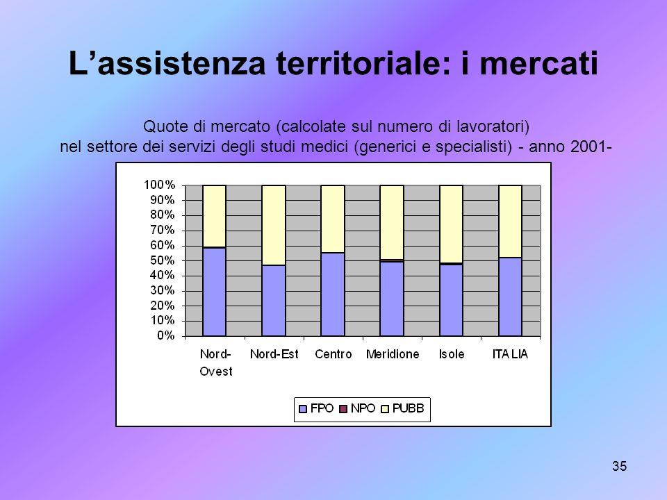 L'assistenza territoriale: i mercati