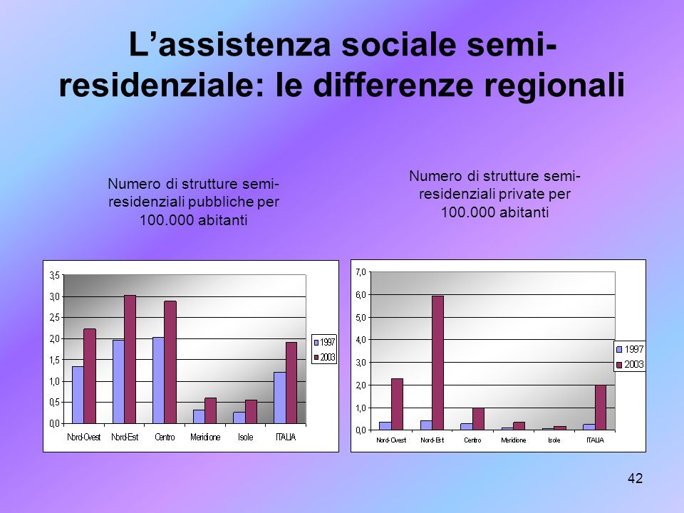 L'assistenza sociale semi-residenziale: le differenze regionali
