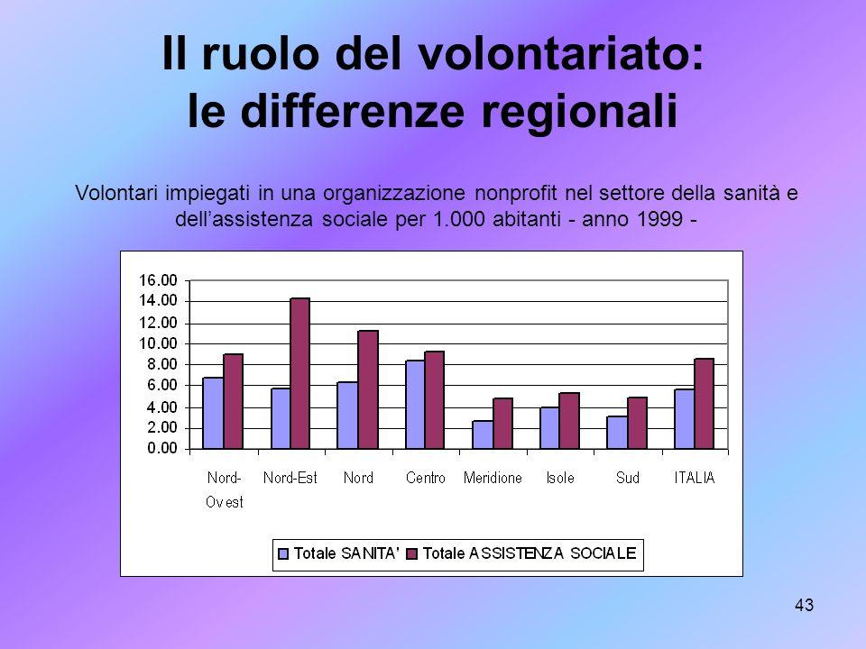 Il ruolo del volontariato: le differenze regionali