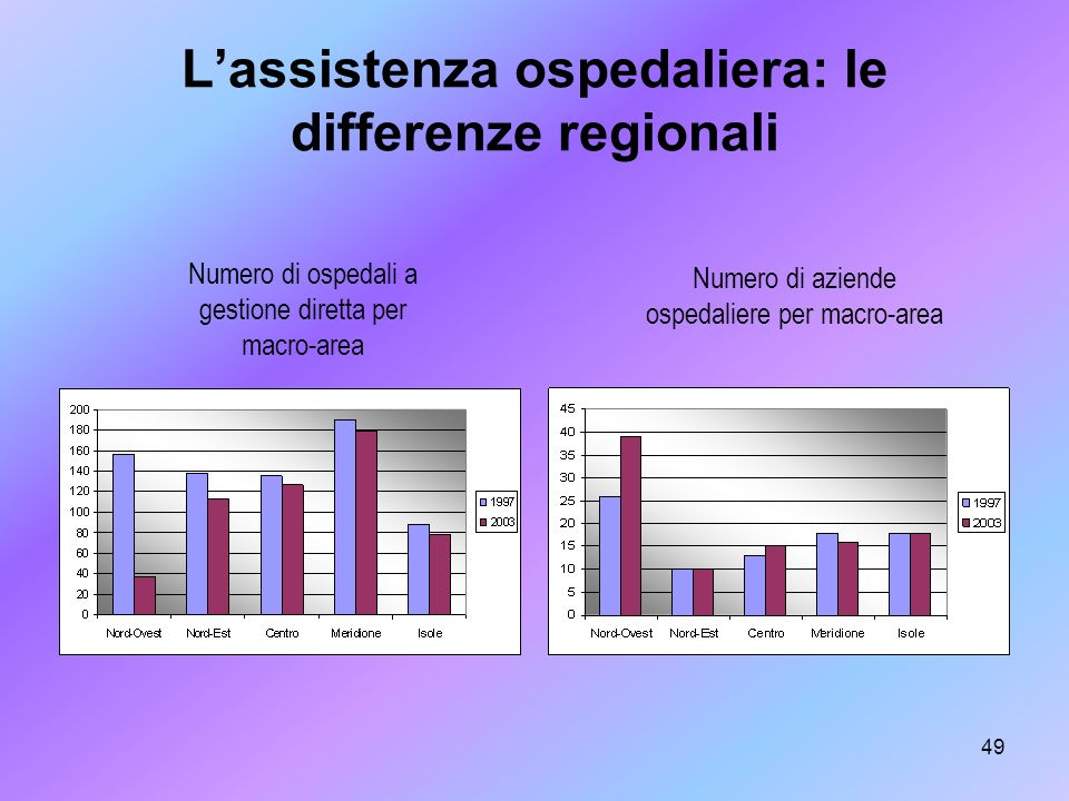 L'assistenza ospedaliera: le differenze regionali