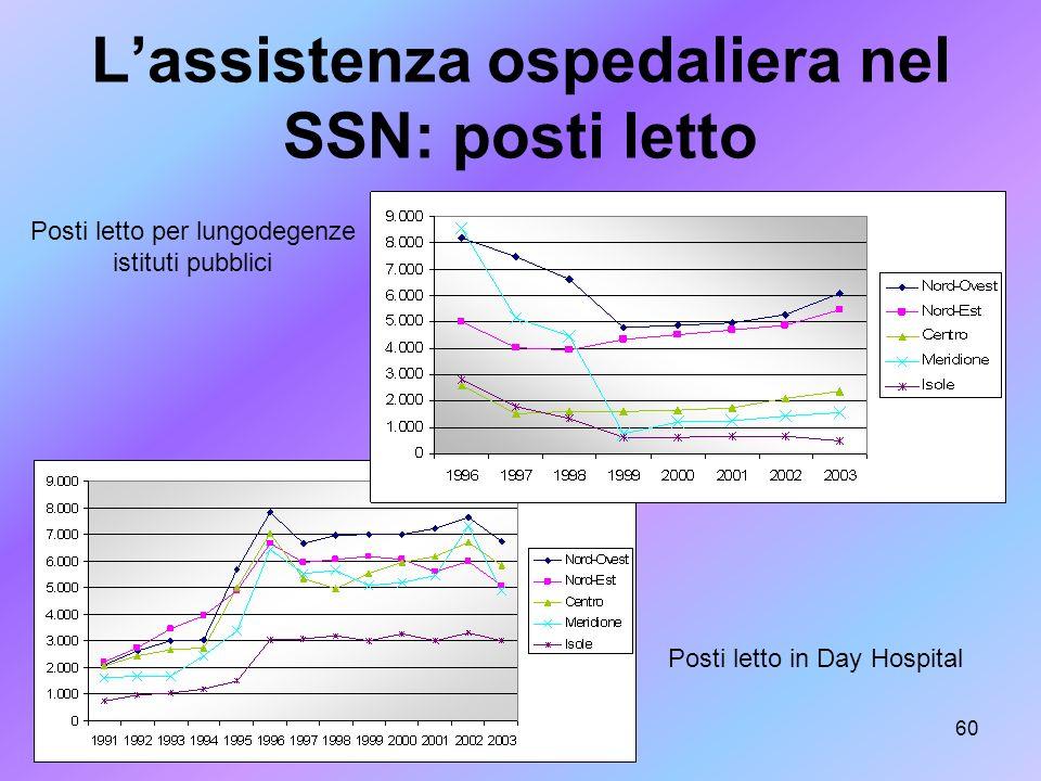 L'assistenza ospedaliera nel SSN: posti letto
