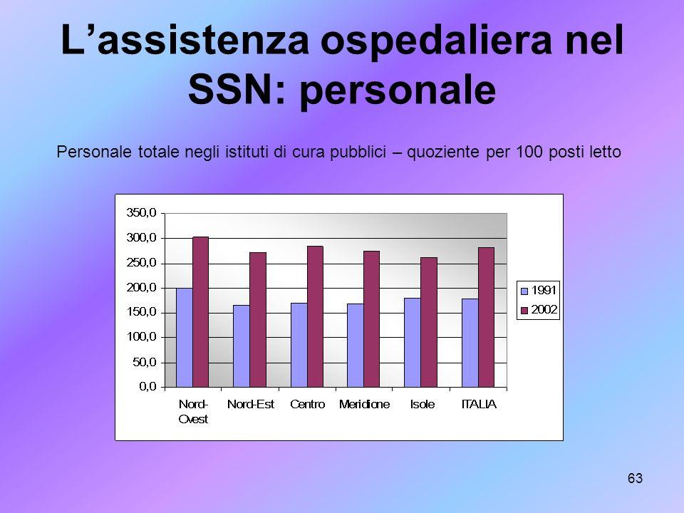 L'assistenza ospedaliera nel SSN: personale