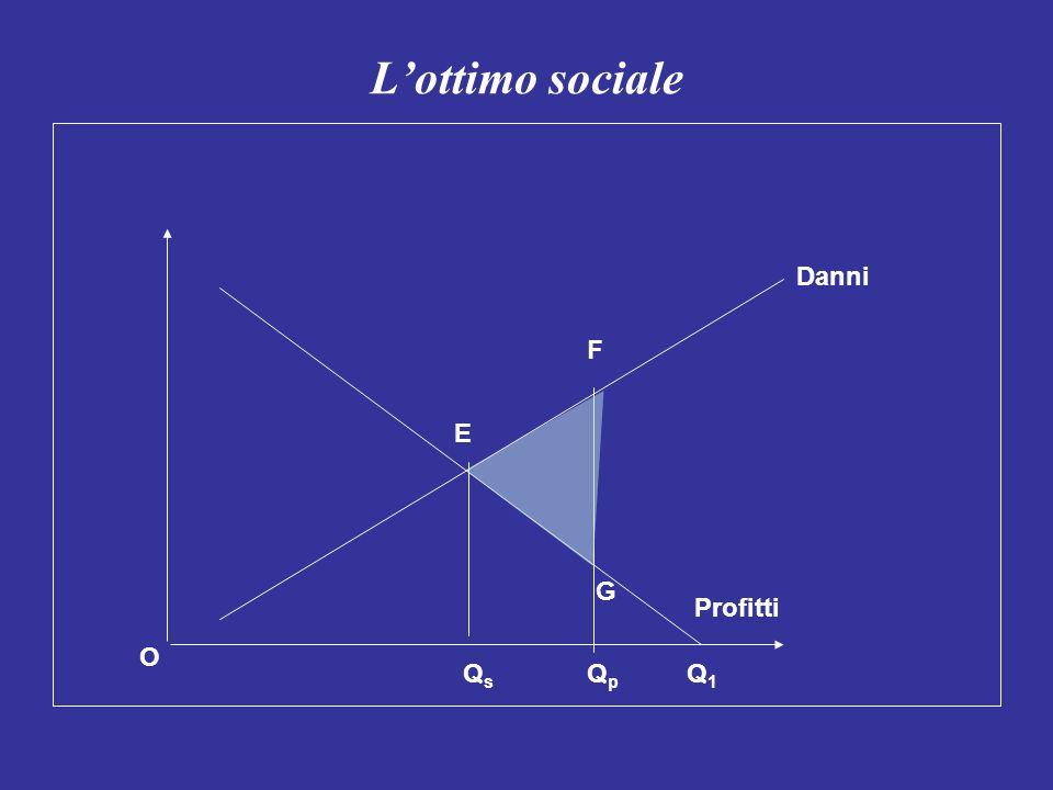 L'ottimo sociale Danni F E G Profitti O Qs Qp Q1