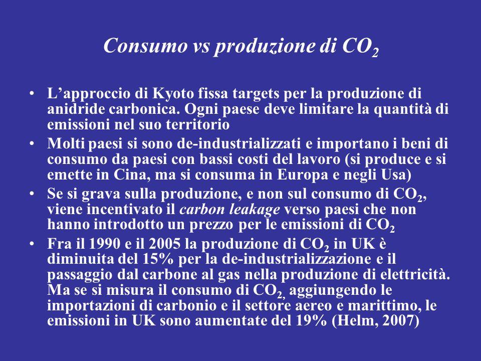 Consumo vs produzione di CO2