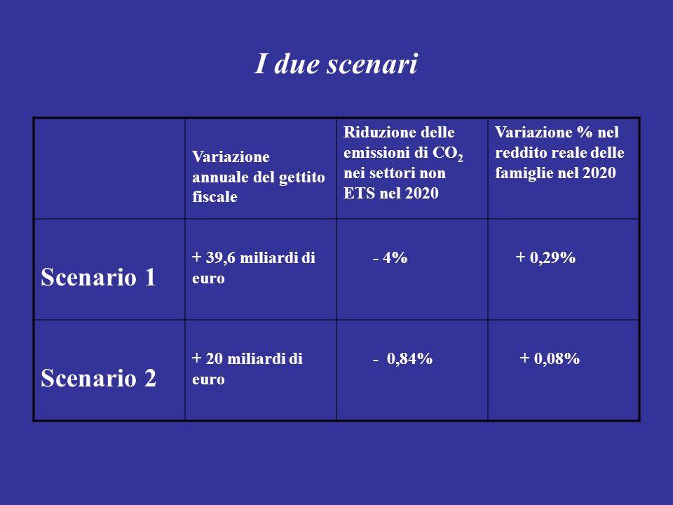 I due scenari Scenario 1 Scenario 2