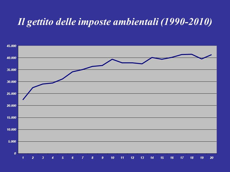 Il gettito delle imposte ambientali (1990-2010)