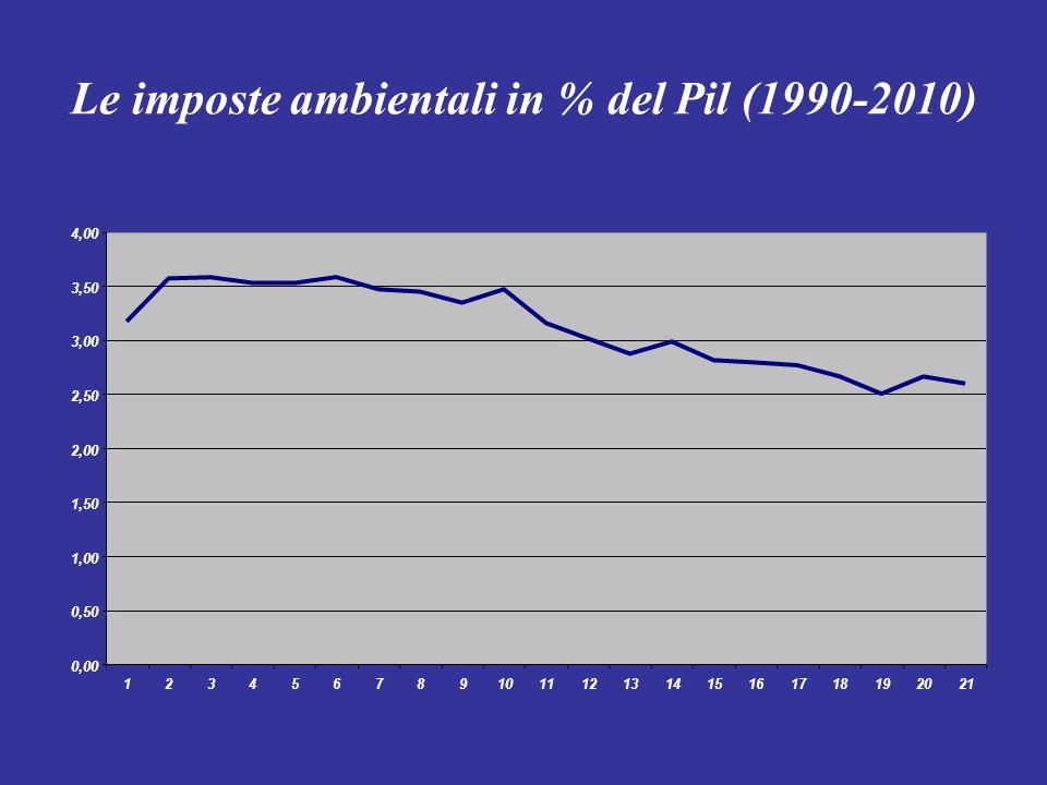 Le imposte ambientali in % del Pil (1990-2010)