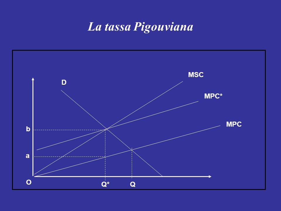 La tassa Pigouviana MSC D MPC* MPC b a O Q* Q