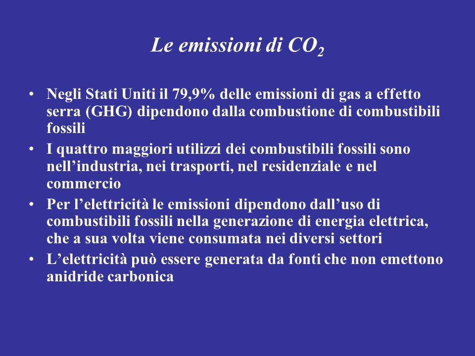 Le emissioni di CO2 Negli Stati Uniti il 79,9% delle emissioni di gas a effetto serra (GHG) dipendono dalla combustione di combustibili fossili.