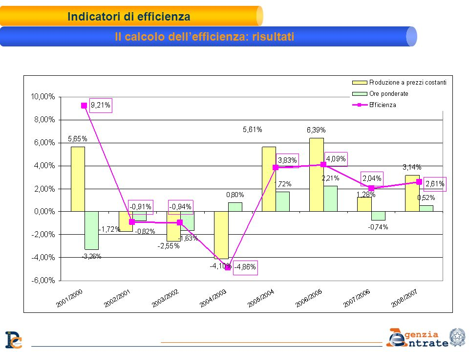 Indicatori di efficienza Il calcolo dell'efficienza: risultati