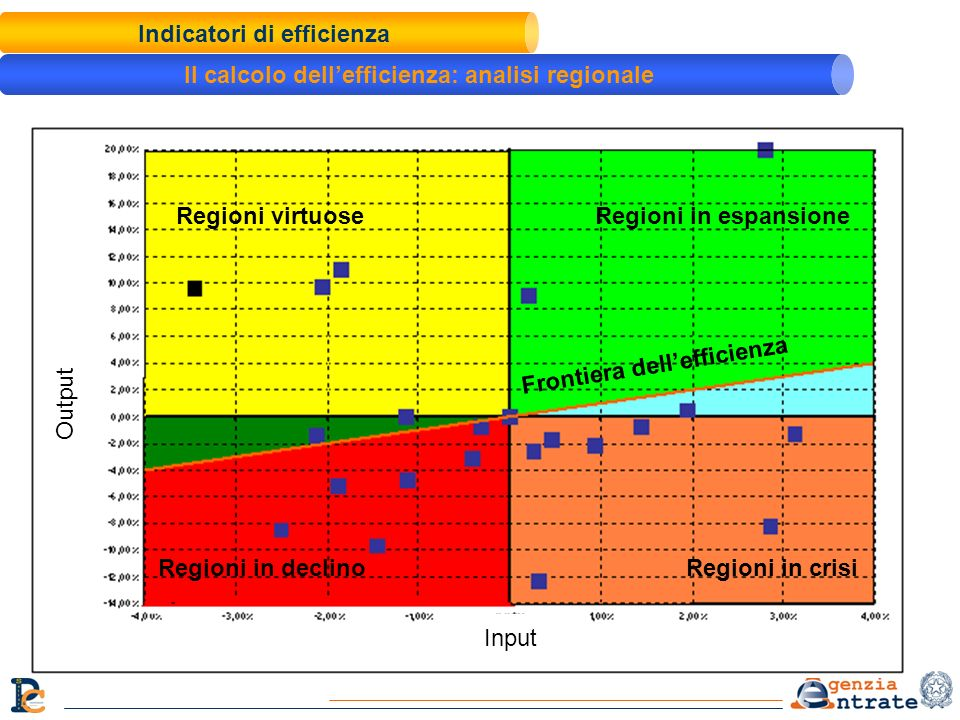 Indicatori di efficienza Il calcolo dell'efficienza: analisi regionale