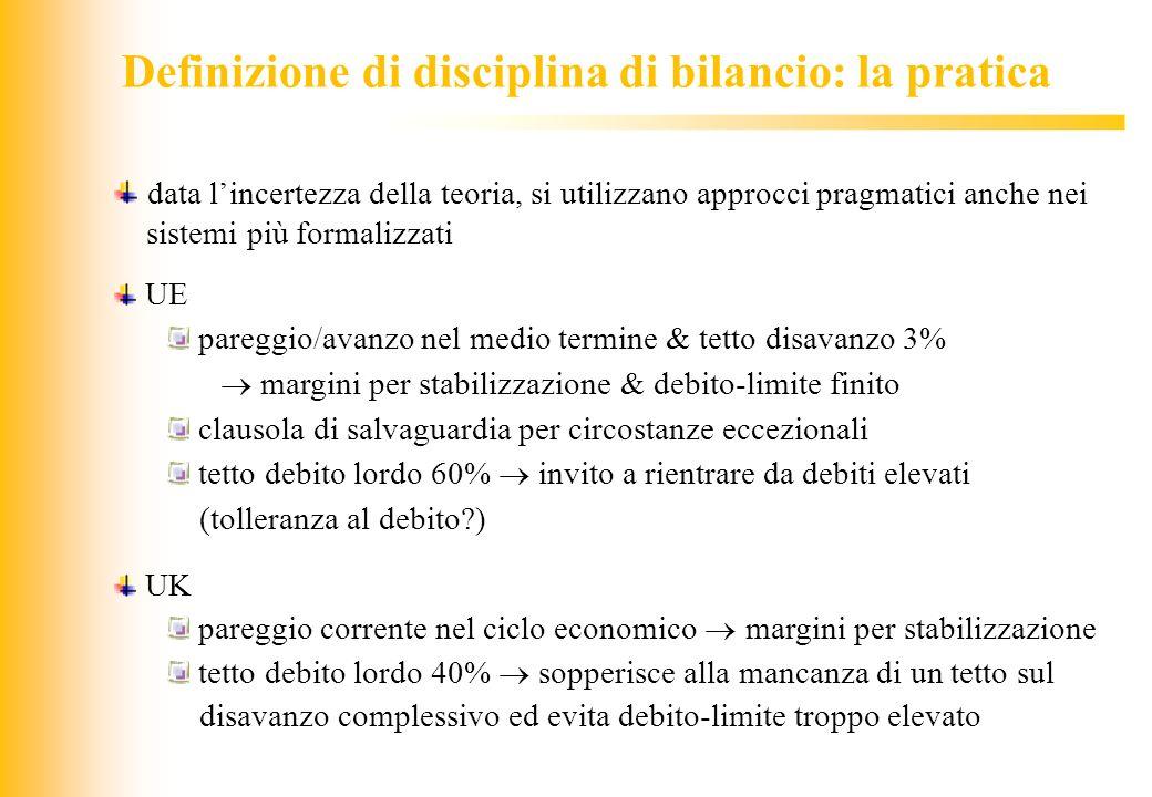 Definizione di disciplina di bilancio: la pratica