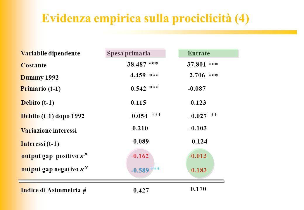 Evidenza empirica sulla prociclicità (4)