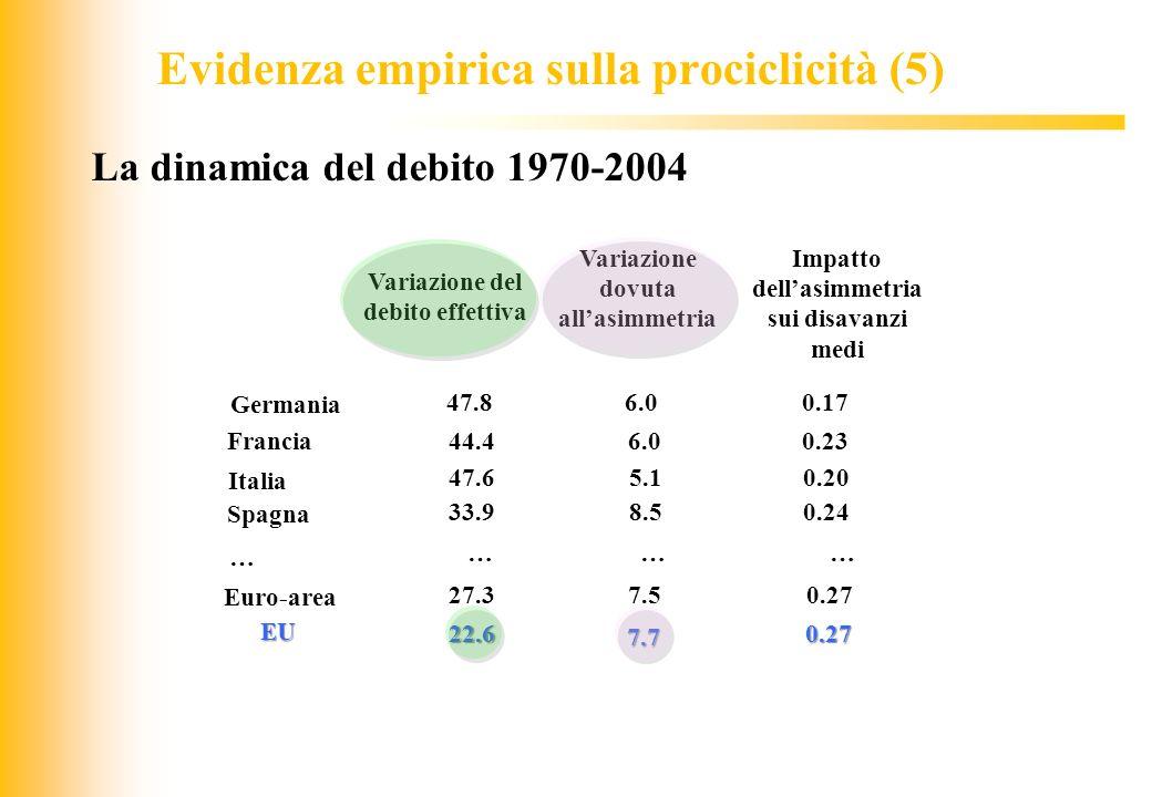 La dinamica del debito 1970-2004