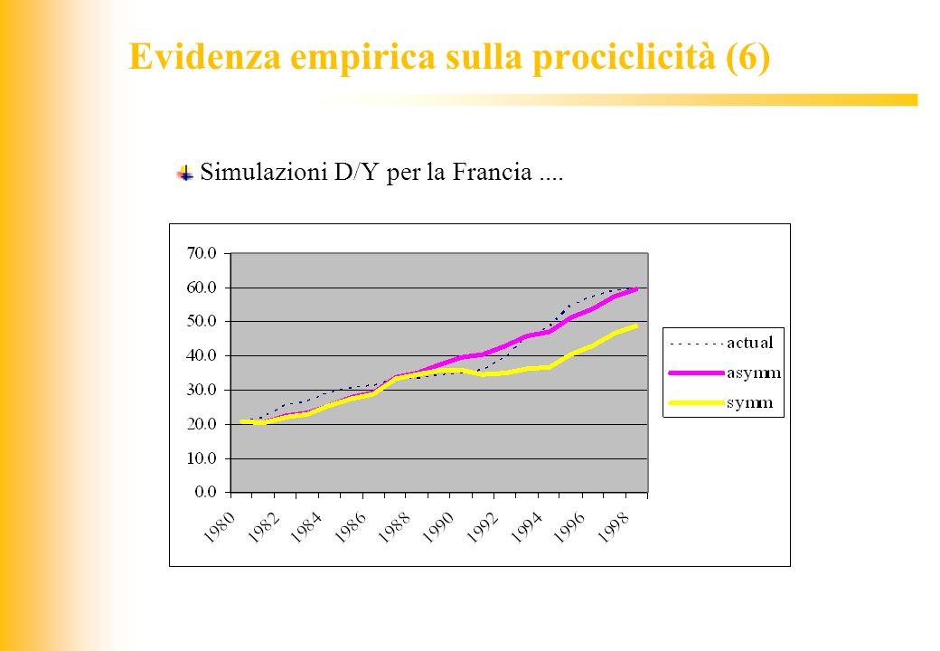 Evidenza empirica sulla prociclicità (6)