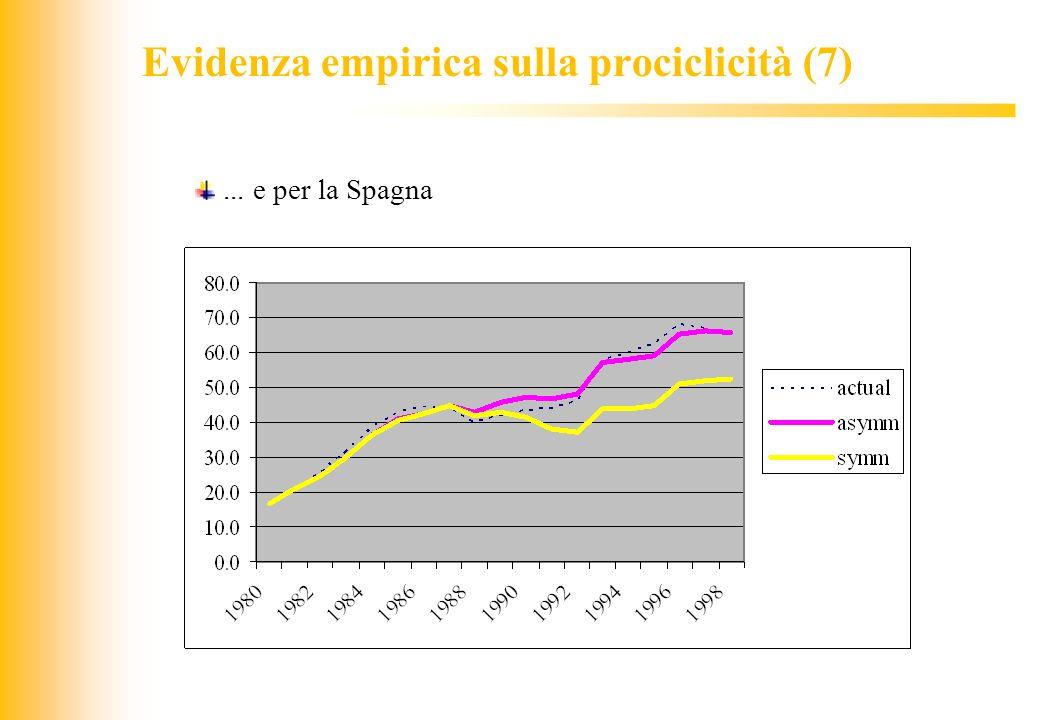 Evidenza empirica sulla prociclicità (7)