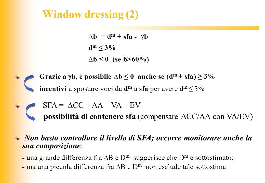 Window dressing (2) ∆b = dm + sfa - b. dm ≤ 3% ∆b ≤ 0 (se b>60%) Grazie a b, è possibile ∆b ≤ 0 anche se (dm + sfa) ≥ 3%