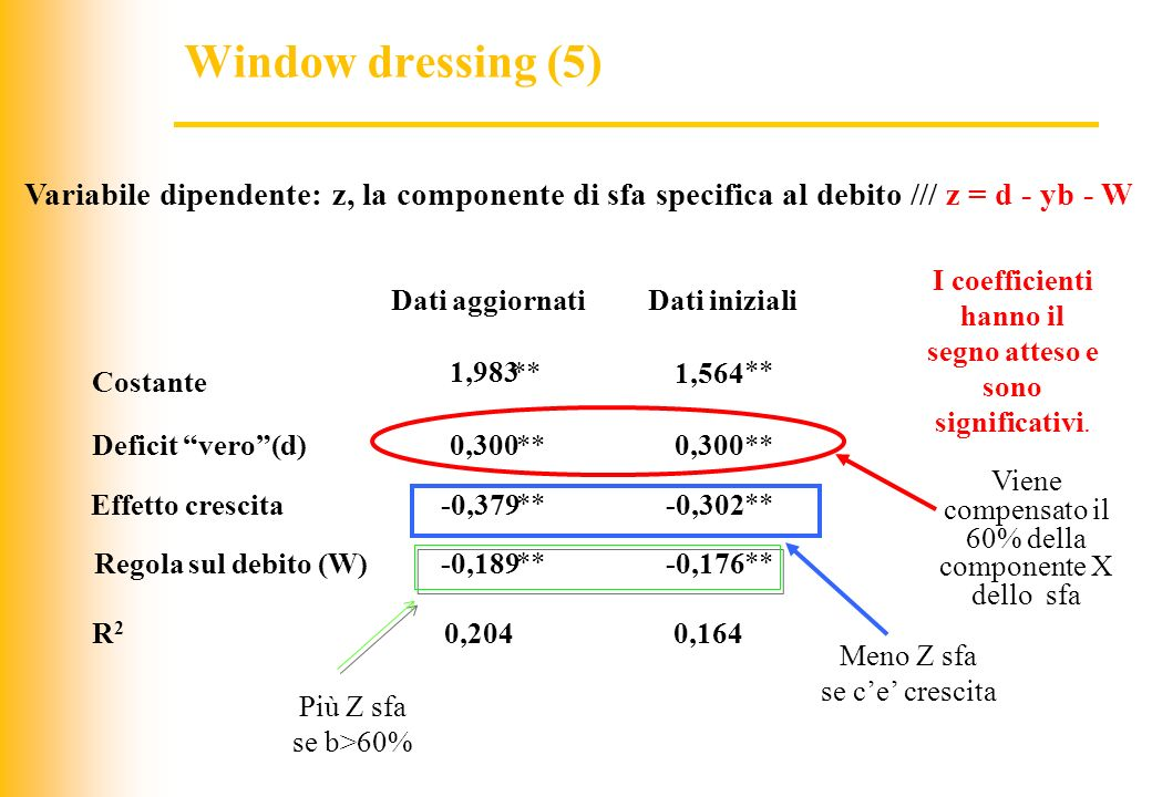 Window dressing (5) Variabile dipendente: z, la componente di sfa specifica al debito /// z = d - yb - W.