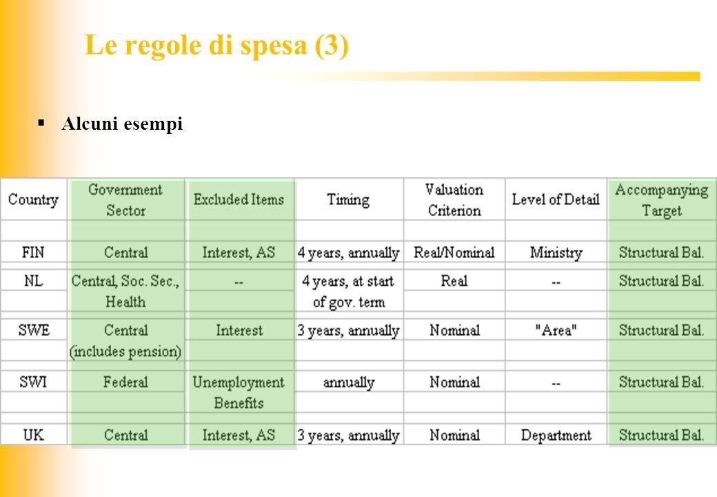 Le regole di spesa (3) Alcuni esempi