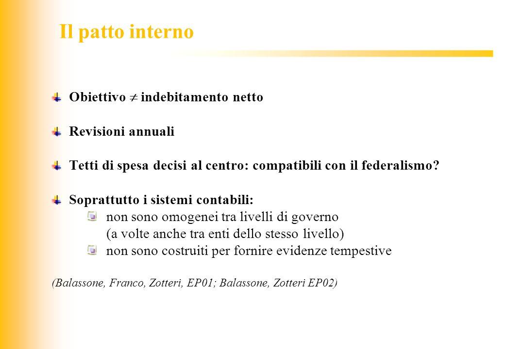 Il patto interno Obiettivo  indebitamento netto Revisioni annuali
