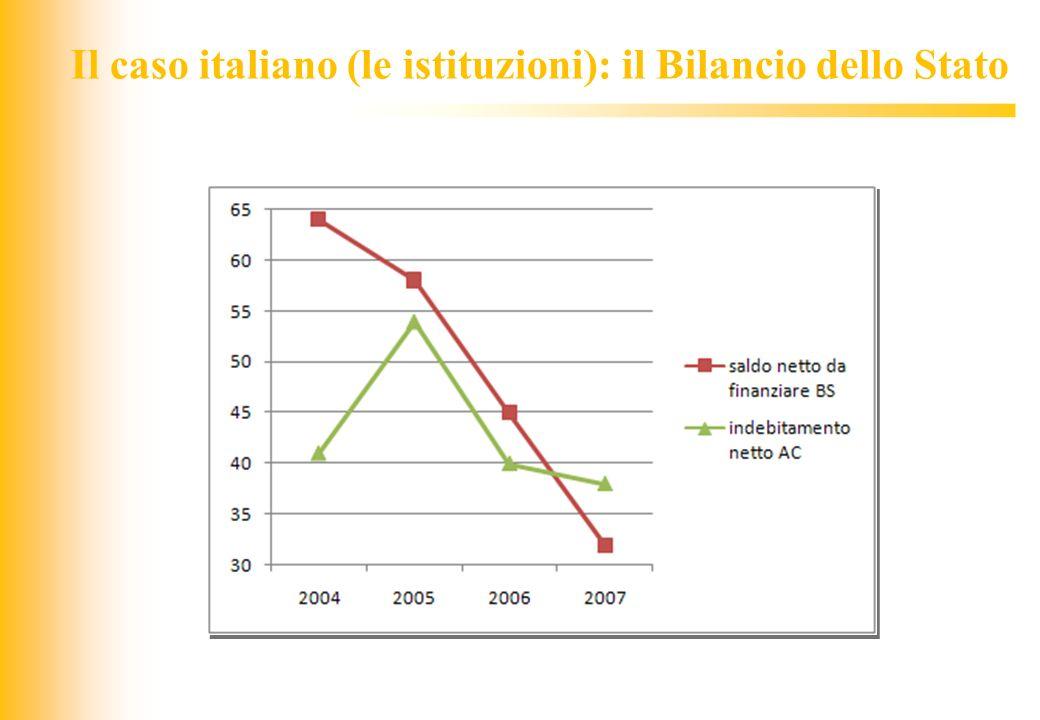 Il caso italiano (le istituzioni): il Bilancio dello Stato